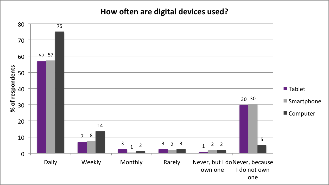 How seniors want to use their digital devices - SeniorWise